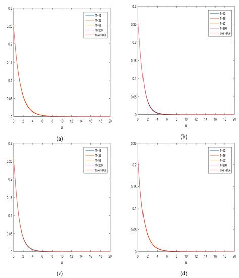 Mathematics Special Issue Stochastic Processes Theory