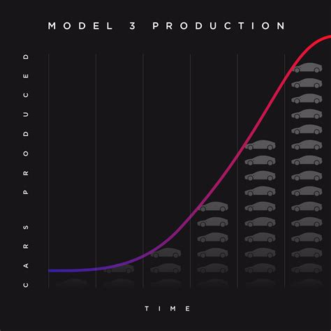 tesla model 3 delivery numbers tesla model 3 delivery and cost estimates for the united