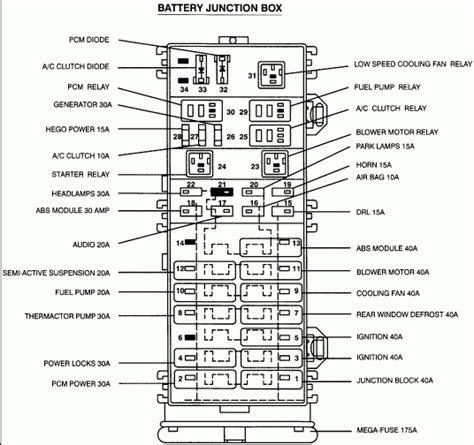 fuse box diagram 2003 ford taurus 96 ford taurus fuse diagram 96 automotive wiring