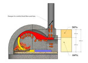 Most Efficient Floor Plans pizza oven design wood fired amp brick pizza oven design
