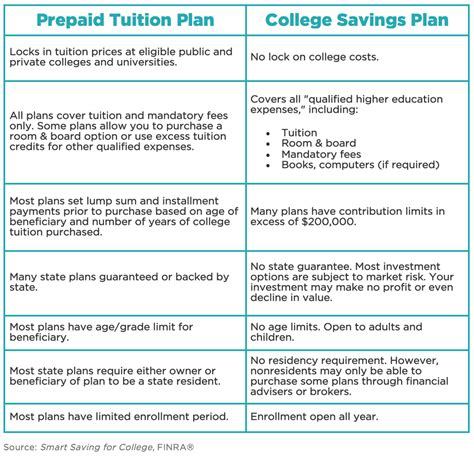 529 room and board qualified expenses paying for college 529 savings plan scholarprep