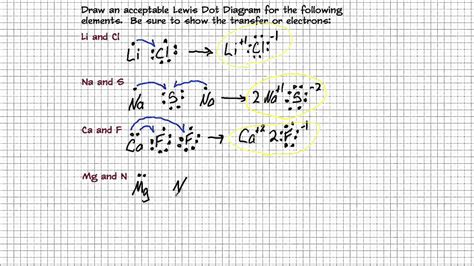 drawing lewis dot diagrams drawing lewis dot diagrams for ionic compounds