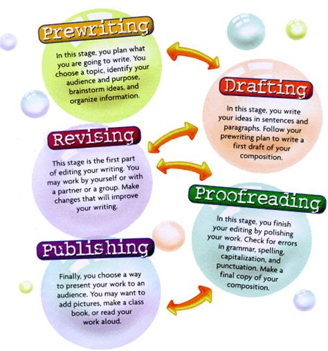Five Stages Of Essay Writing by Let S Write The Writing Process