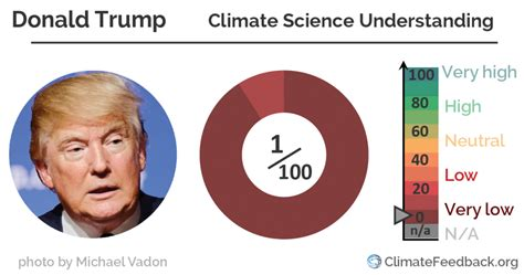 donald trump on climate change on climate change trump has soundbites gop has actual