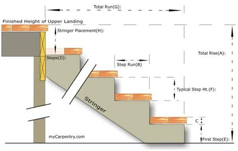 residential layout definition stair section the stair calculator can be used for