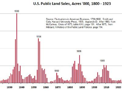 real estate history russcorp properties