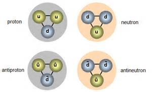 Composition Of A Proton Schoolphysics Welcome