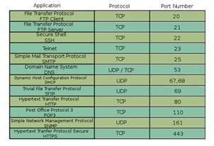 tcp udp ports information on ports well known port numbers