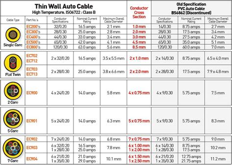 auto wire sizes 28 images multi high temperature cable