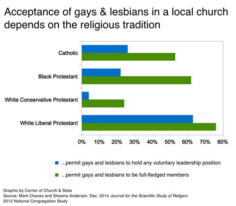 gay accepting churches