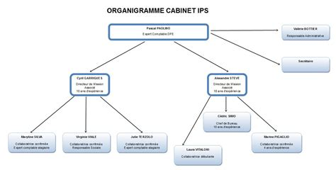cabinet d expertise comptable equipe ips comptable expert comptable arenas