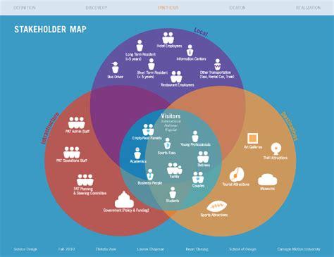 Home Design Services Start Up Guide Doctor Disruption 187 Design Methods 23 Stakeholder