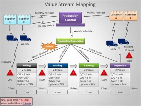 value mapping visio value mapping stencil sighresp