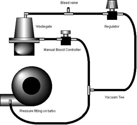 Boost Controller Diagram