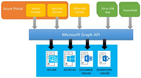 Office 365 Graph Api Ems Partner Community Meet The New Microsoft Intune
