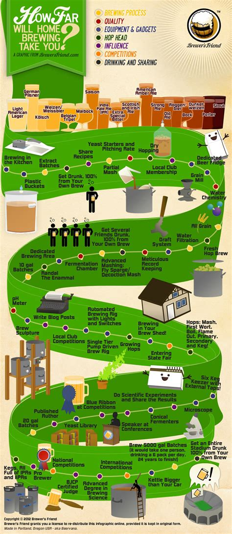 infographic how far will home brewing take you brewer