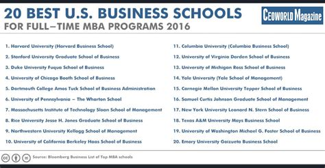 Best Mba Programs In Usa 2016 by 50 Best U S Business Schools For Time Mba Programs