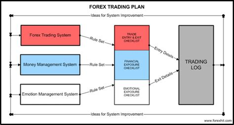 10 Forex Trading Rules Of Technical Trading That We Should Understand Of Forex Swing Profit Forex Trading Plan Template