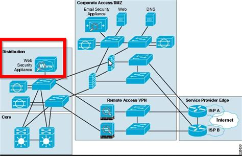 cisco call manager visio stencil solved logical wsa stencil needed cisco support community
