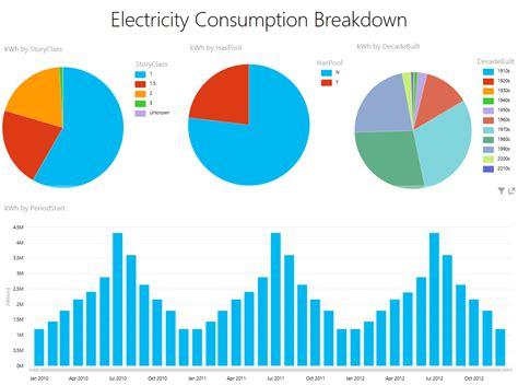 dallas utilities electricity seasonal use simulation