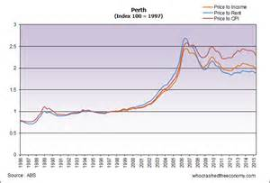 Car Rental In Perth Price Perth Property Correction To Continue Into 2016 Who