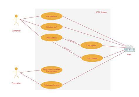 uml diagrams of atm system services uml use diagram atm system uml use