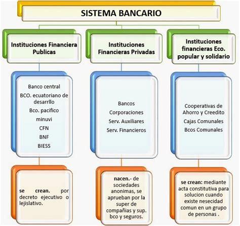 que es layout bancario contabilidad bancaria y seguros 1 6 el sistema bancario