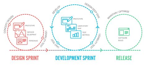 design thinking sprint pancentric digital blog how to master lean design for