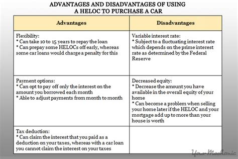 buy  car   home equity   credit