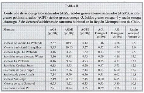 lista de alimentos con omega 3 composicion de materias grasas y relacion de acidos grasos