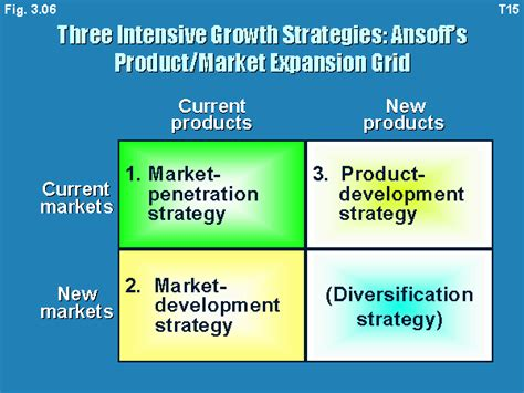 grid layout marketing intensive growth strategies ansoff s product market