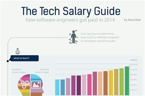 Software Engineer Mba Salary by Software Engineer Salary Guide 2014 Infographic