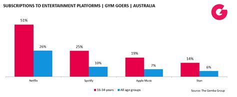 Mba And The Entertainment Industry by Feel The Churn Why The Fitness Industry Can T Retain