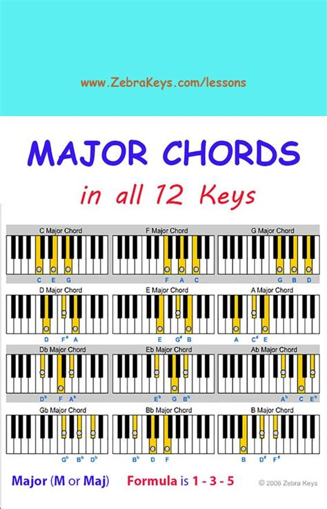 learn piano a complete guide from beginner to pro book 1 volume 1 books the o jays and charts on