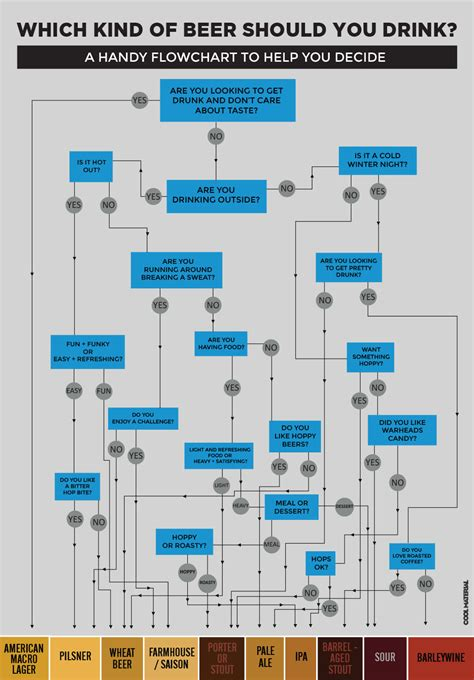 what religion should i be flowchart flowchart what of should you drink