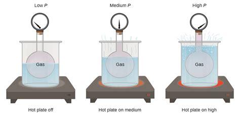 Pressure Gas relating pressure volume amount and temperature the