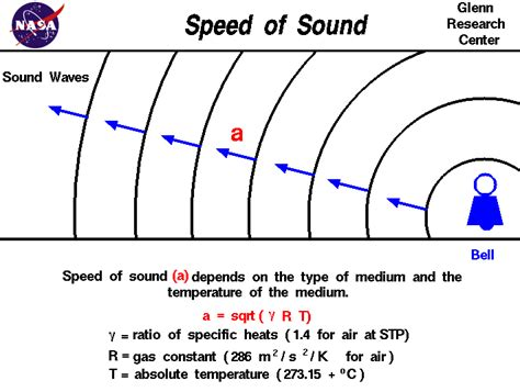 Does The Speed Of Light Change by Sound And Waves Topics Speed Of Sound
