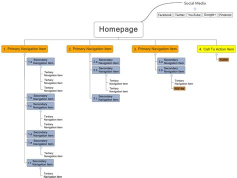 sitemaps 101 an introduction to sitemapping your website