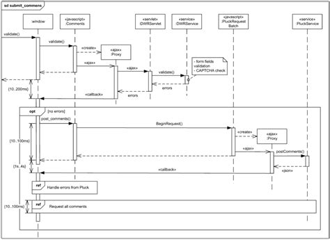 uml interaction diagram submit comments to pluck uml sequence diagram exle