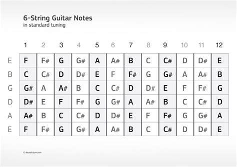 guitar fretboard notes diagram guitar fretboard diagram printable a common 6