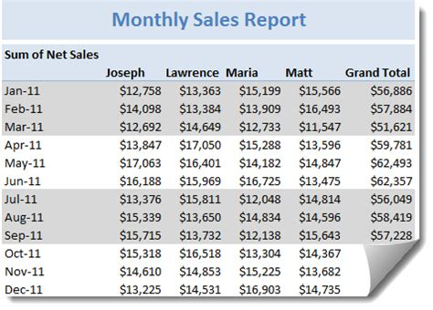 how to make a quarterly calendar in excel monthly pivot report with quarterly shading excel pivot