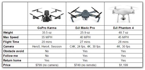Dji Mavic Pro Vs Gopro Karma Which To Buy Mavic Pro Foam Template