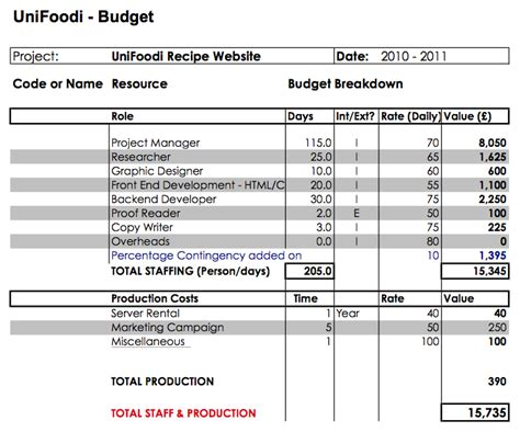 Budget 1st Draft Luis Ouriach Draft Budget Template