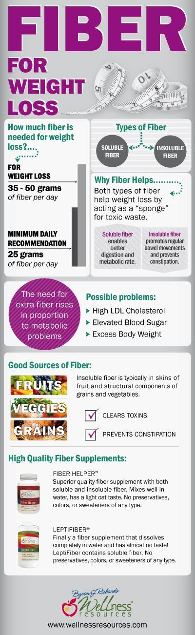 Fiber And Weight Loss by Add Fiber To Your Morning Protein Smoothie To Boost Weight