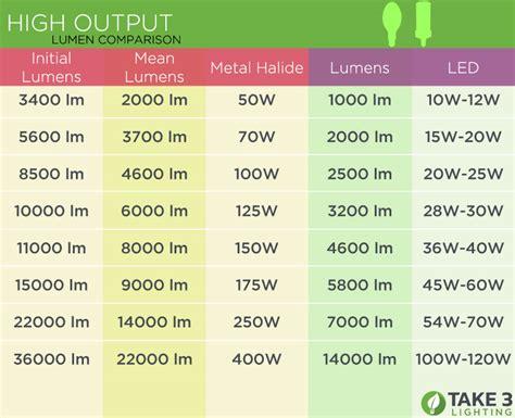 led light bulb wattage comparison lumen to watt comparison energy vs brightness