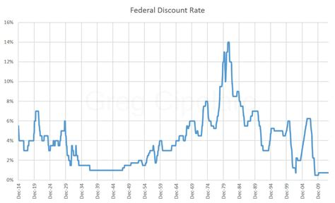 discount rates 301 moved permanently