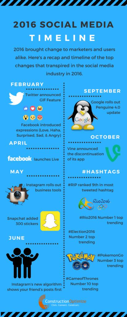 2016 social media marketing infographic 2016 social media in 2016 a timeline infographic