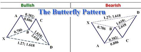 harmonic pattern trading strategy forex harmonic patterns and harmonic trading strategy with