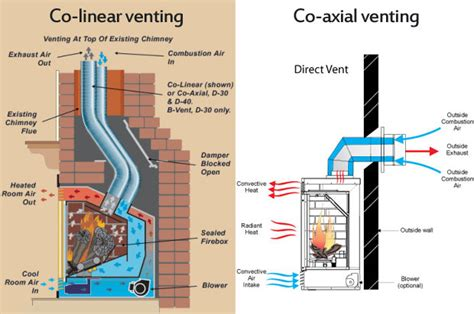Sidewall Venting Of A Direct Vent Gas Fireplace Best What Is A Direct Vent Fireplace
