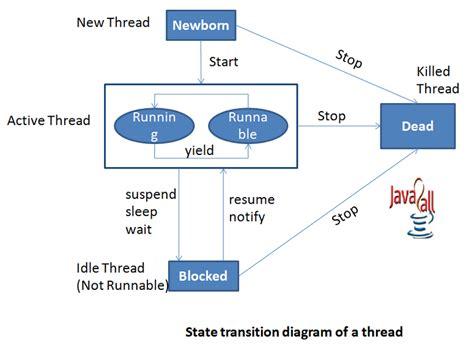 cycle of thread in java with diagram yogi technology tree selenium java selenium thread
